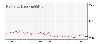 Wykres zmian popularności telefonu Nokia C5 Endi