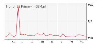 Wykres zmian popularności telefonu Honor 8S Prime