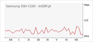 Wykres zmian popularności telefonu Samsung SGH-C260