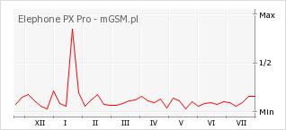 Wykres zmian popularności telefonu Elephone PX Pro