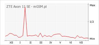 Wykres zmian popularności telefonu ZTE Axon 11 SE