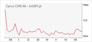 Wykres zmian popularności telefonu Cyrus CS45 XA