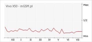 Wykres zmian popularności telefonu Vivo X50