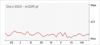 Wykres zmian popularności telefonu Doro 6520