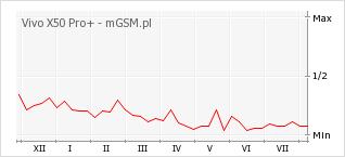 Wykres zmian popularności telefonu Vivo X50 Pro+