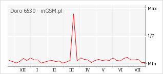 Wykres zmian popularności telefonu Doro 6530