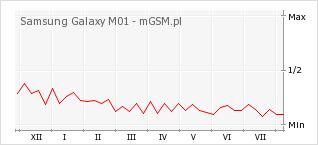 Wykres zmian popularności telefonu Samsung Galaxy M01