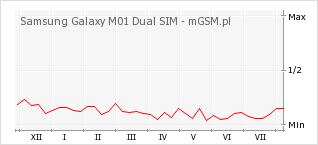 Wykres zmian popularności telefonu Samsung Galaxy M01 Dual SIM