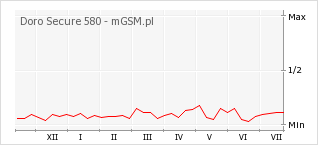 Wykres zmian popularności telefonu Doro Secure 580