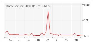 Wykres zmian popularności telefonu Doro Secure 580IUP