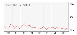 Wykres zmian popularności telefonu Doro 1360