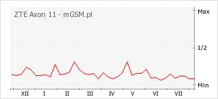 Wykres zmian popularności telefonu ZTE Axon 11