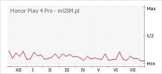 Wykres zmian popularności telefonu Honor Play 4 Pro