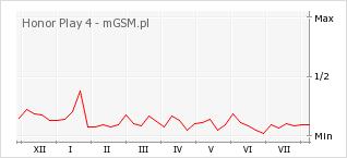 Wykres zmian popularności telefonu Honor Play 4