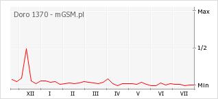 Wykres zmian popularności telefonu Doro 1370