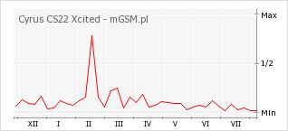 Wykres zmian popularności telefonu Cyrus CS22 Xcited