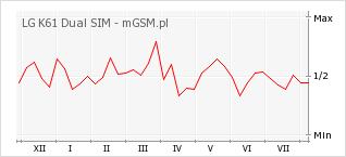 Wykres zmian popularności telefonu LG K61 Dual SIM