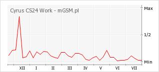Wykres zmian popularności telefonu Cyrus CS24 Work
