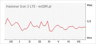 Wykres zmian popularności telefonu Hammer Iron 3 LTE