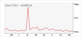 Wykres zmian popularności telefonu Doro 7031