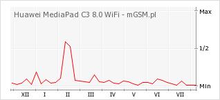 Wykres zmian popularności telefonu Huawei MediaPad C3 8.0 WiFi