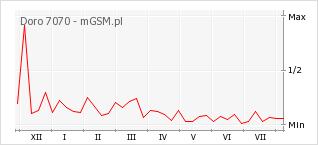 Wykres zmian popularności telefonu Doro 7070