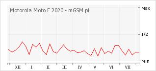 Wykres zmian popularności telefonu Motorola Moto E 2020