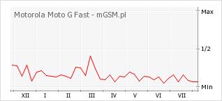 Wykres zmian popularności telefonu Motorola Moto G Fast