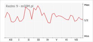 Wykres zmian popularności telefonu Redmi 9