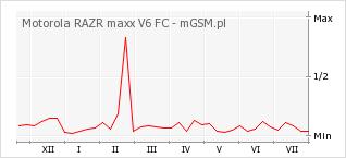 Wykres zmian popularności telefonu Motorola RAZR maxx V6 FC