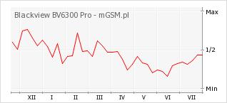 Wykres zmian popularności telefonu Blackview BV6300 Pro