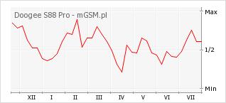 Wykres zmian popularności telefonu Doogee S88 Pro