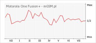 Wykres zmian popularności telefonu Motorola One Fusion+