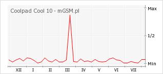 Wykres zmian popularności telefonu Coolpad Cool 10