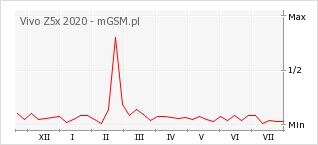 Wykres zmian popularności telefonu Vivo Z5x 2020