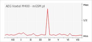 Wykres zmian popularności telefonu AEG Voxtel M400