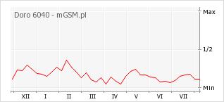 Wykres zmian popularności telefonu Doro 6040