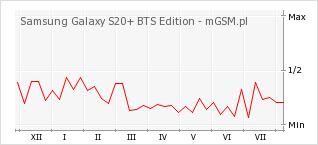 Wykres zmian popularności telefonu Samsung Galaxy S20+ BTS Edition