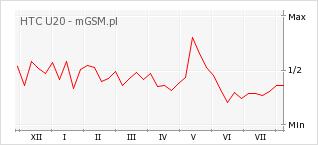 Wykres zmian popularności telefonu HTC U20