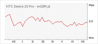 Wykres zmian popularności telefonu HTC Desire 20 Pro