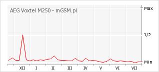 Wykres zmian popularności telefonu AEG Voxtel M250