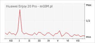 Wykres zmian popularności telefonu Huawei Enjoy 20 Pro