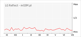 Wykres zmian popularności telefonu LG Reflect