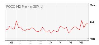 Wykres zmian popularności telefonu POCO M2 Pro