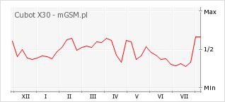 Wykres zmian popularności telefonu Cubot X30