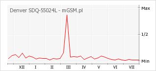 Wykres zmian popularności telefonu Denver SDQ-55024L