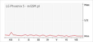 Wykres zmian popularności telefonu LG Phoenix 5