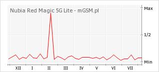 Wykres zmian popularności telefonu Nubia Red Magic 5G Lite