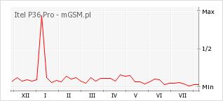 Wykres zmian popularności telefonu Itel P36 Pro