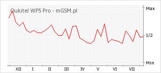 Wykres zmian popularności telefonu Oukitel WP5 Pro